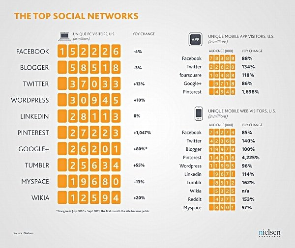 Nielsen Wire Top Social Networks