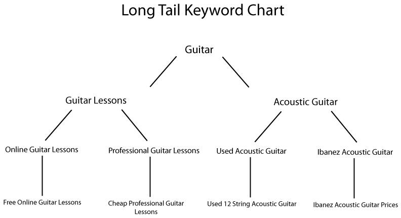 Longtail-Keyword-Diagram1